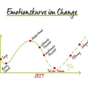 grafik emotionskurve im change